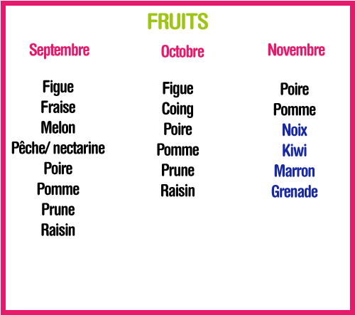 calendrier des fruits et l gumes septembre octobre novembre blog. Black Bedroom Furniture Sets. Home Design Ideas